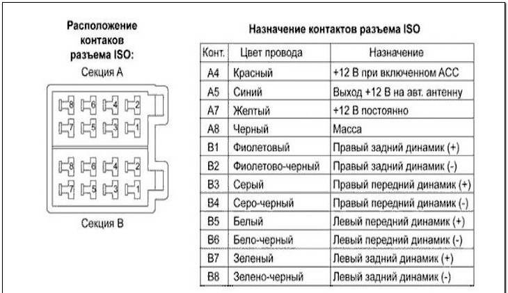 Shema raspinovki - Установка 2 дин магнитолы в гранту норма