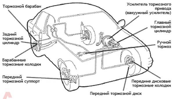 1282062395 tyuning tormoznoj sistemy vaz  - Тормозная система ваз 21124 схема